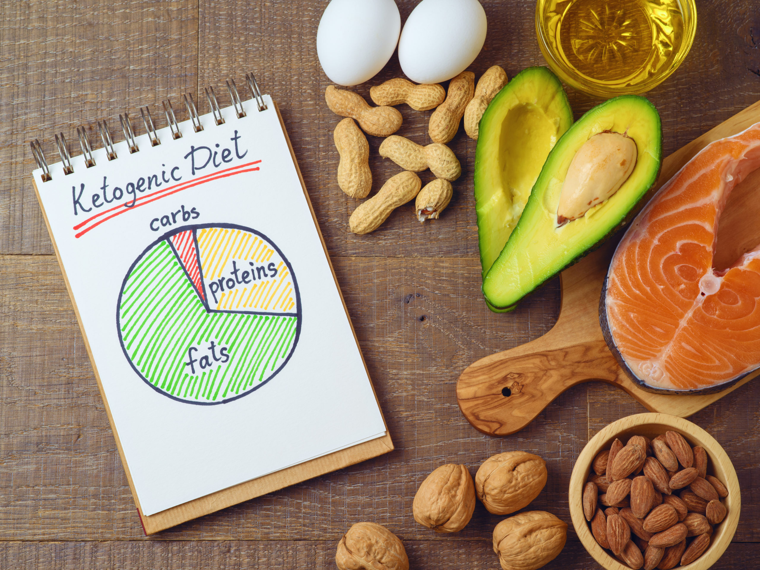 The Best Diet For Fat Loss of Body